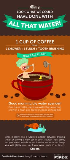 Did you know that one cup of coffee uses more water than a morning shower, a flush and teeth brushing all together? #iFOREX