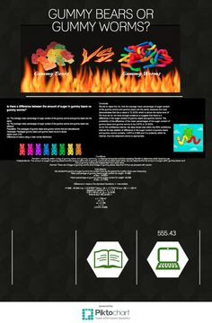 GUMMYBEAR/WORM | Piktochart Infographic Editor