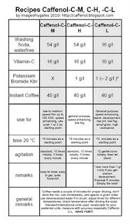 Caffenol recipes for developing film. I really want to try this!