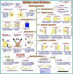 Mapa Mental Optica Geometrica I