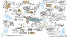 Strategic Shifts: Healthcare session visual summary #amnc14 World Economic Forum, New Champion, Annual Meeting, Civil Society, Summary, China, Porcelain Ceramics, Porcelain