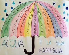 Risultato immagini per schede qu cu Italian Grammar, Italian Words, Italian Language, Montessori Activities, Activities For Kids, Maria Montessori, Italian Lessons, Learning Italian, Word Of The Day