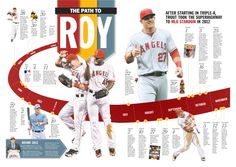 Mike Trout timeline