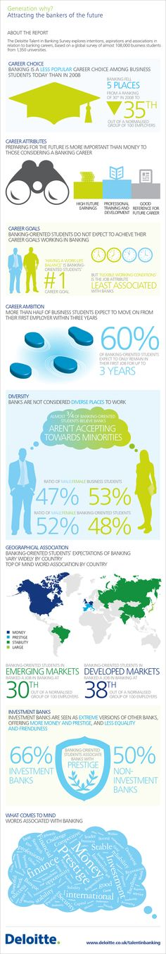 Talent in Banking Infographic - Talent in Banking | Financial Services | Deloitte UK