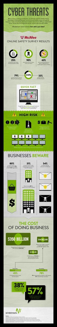 Cyber threats #infografia #infographic