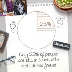 #5About Friends| Only 25% Of People Are Still In Touch With A Childhood Friend | Pin And Share!