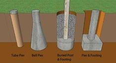 How To Build A Deck - Footings & Foundations - Decks.com: