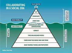 http://www.cmswire.com/cms/social-business/oscar-berg-collaboration-pyramid-improves-enterprise-communication-025429.php