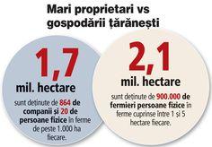Preşedintele dă semnalul polarizării în agricultură: 11.600 ferme cu peste 100 ha au jumătate din terenurile agricole | Ziarul Financiar