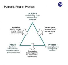 Change Management - One of the well known change management frameworks, Purpose, People and Process focuses on key elements that need to be aligned in order for a business, team or an individual to be successful. Leadership Development Training, Development Quotes, Self Development, Business Management, Management Tips, Business Planning, Change Management Quotes, Resource Management, Leadership Quotes