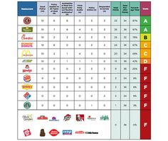 Where do you get your fast food?  The chain are rated here.