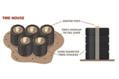 Make a shoot house of tires, gravel, railroad ties, or just plain dirt. Shooting Targets, Shooting Sports, Tactical Training, Tactical Gear, Indoor Shooting Range, Range Targets, Target Practice, Workshop Storage, Home Defense