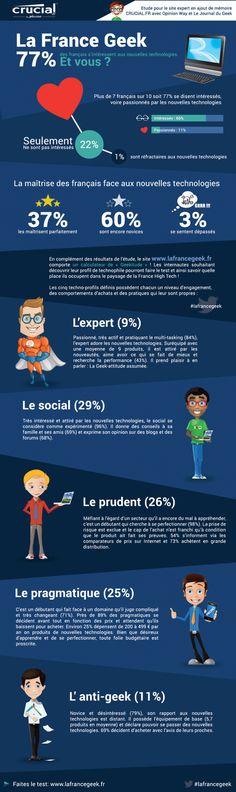 La France Geek - 5 typologies de profils sur le rapport des français à la technologie