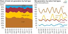 Coal's share of electric generation keeps dropping