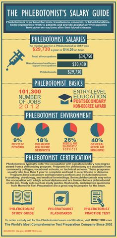 Phlebotomist Salary and Certification Review