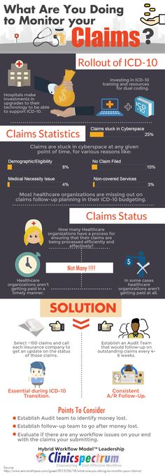 Infographic | What Are You Doing to Monitor Your Claims? #infographics #graphics #digitalmedia #images #infogrphx