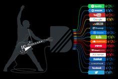 La plataforma @BandPage la nueva adquisición de @YouTube que cuenta con 500000 artistas
