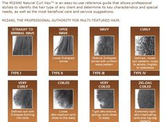 hair+type+chart | Together but so far apart: Mizani Hair Type Chart...Take a glance!