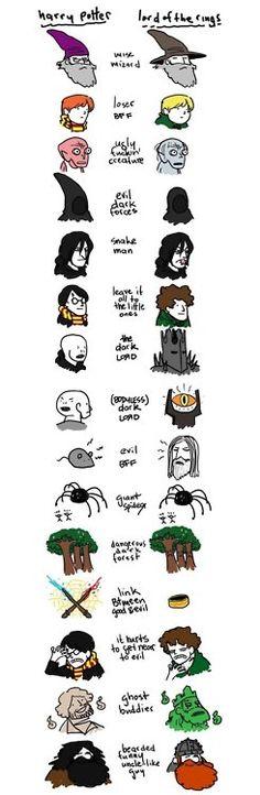 Harry Potter still wins
