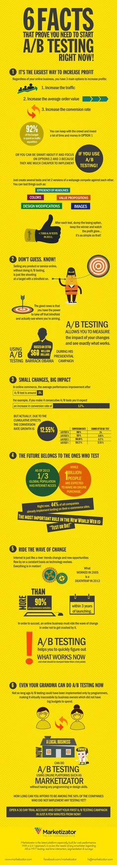 6 Facts that Prove You Need to Start A/B Testing Right Now! [Infographic]