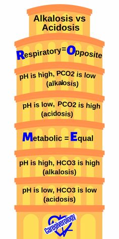 Many Medical Mnemonics for Memorization Caregiverology - Nursing Meme - Respiratory=Opposite pH high low pH low high Metabolic=Equal pH high high pH low low Medical Mnemonics, Pharmacology Nursing, Nursing Study Tips, Nursing School Notes, Nursing Schools, Medical Surgical Nursing, Lab Values, Nursing Students, How To Memorize Things