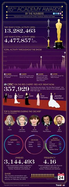 Social TV's 2013 Oscars [Infographic] via Trendrr | Total activity measured across Twitter, Facebook, GetGlue and Viggle// the fact that this info is available and this in depth.... Kinda scares me. Just a tad...
