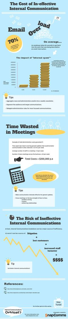 The Cost of Ineffective Internal Communication