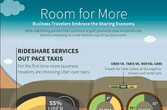 Expense management company Certify analyzed 8 million travel receipts and found Uber accounted for of all business travel ground transportation, while taxis accounted for Sharing Economy, Management Company, Business Travel, Uber, Taxi, Encouragement
