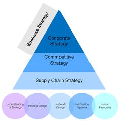 Understanding Supply Chain Management in Your Business Strategy - Essay Example
