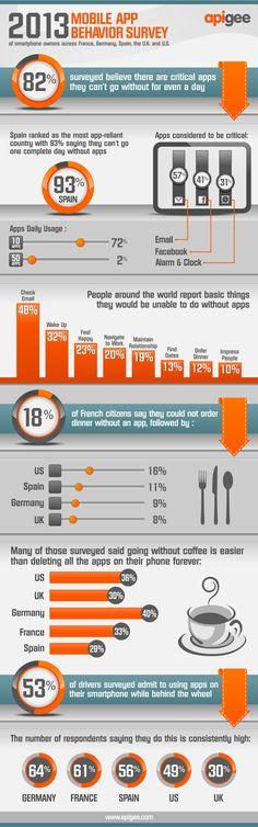 2013 #mobile #app behavior survey (infographic)