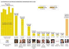 La caja B sitúa al PP frente al delito fiscal y la participación lucrativa | España | EL PAÍS #Gürtel