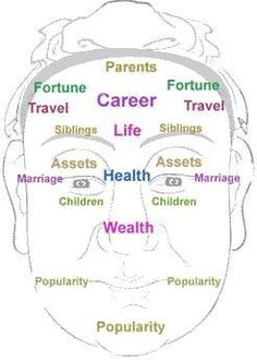 chinese face reading chart - Google Search