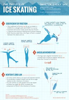 We all knew about the angular momentum ice skater trick… but did you realize that scientists still haven't got the slippe. Figure Skating Moves, Figure Skating Dresses, Sendai, Miyagi, Ice Skaters, Ice Skating Jumps, Figure Ice Skates, 2018 Winter Olympics, ユーリ!!! On Ice