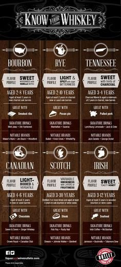 "Have you ever wondered ""What pairs best with my pulled pork sandwich?"" Why should wine get all the attention when it comes to tasting and pairings? New Hampshire Liquor and Wine Outlets have assembled an infographic of the origins, flavor profiles and even pairings for your favorite whiskey, bourbon, rye or the rest of the delicious gang."