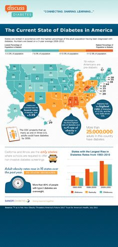 This infographic provides ranking of diabetes in the United States by percentage of adults with diabetes in each states. It also provides statistical