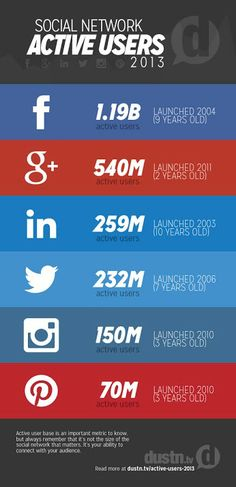 Social Network - active users