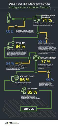 infografik unifiy virtuelle teams