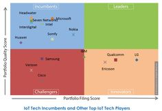 Internet Of Things: IoT Tech Landscape And Rankings - New Report One of the most important aspects of any tech analysis is analyzing which players have quantifiably demonstrated their tech leadership in the relevant technological fields. Free Education, Online Programs, Big Data, Leadership, Digital Marketing, Innovation, Internet, Technology, Landscape
