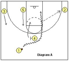 Basketball Play - High Pick and Roll Set - Coach's Clipboard #Basketball Coaching