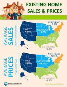 existing home sales & prices from July