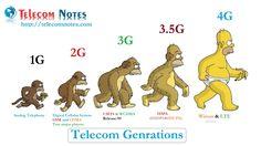 Telecom generations