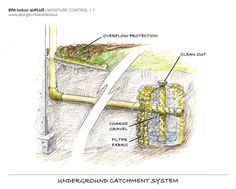 1000 Images About Residential Drainage On Pinterest
