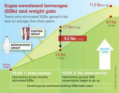 Sugar Sweetened Beverages and Weight Gain in Children