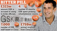 GlaxoSmithKline rushes executives to China to handle response to intensifying bribery and corruption crisis that has rocked group