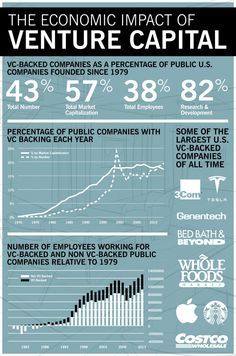 How Much Does Venture Capital Drive the U.S. Economy? | Stanford Graduate School of Business