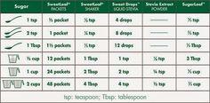 Stevia Chart