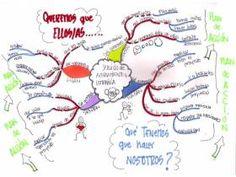 Un mapa mental de empatía: herramienta indispensable en un proyecto de emprendimiento social