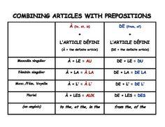 Free Combining French Definite Article + Prepositions (à/de) chart