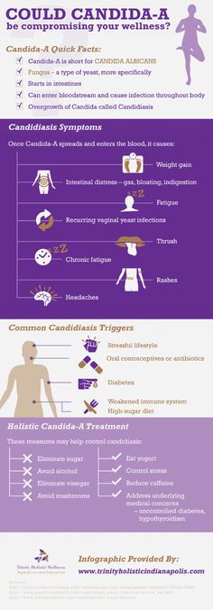 Candidiasis, or overgrowth of the fungus Candida-A, can cause you to gain weight and have intestinal issues. It might also lead to chronic fatigue, ra