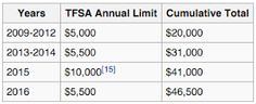 Yinvestors: The Tax-Free Savings Account (TFSA)
